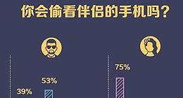 85%女性承认有机会就会偷看伴侣手机