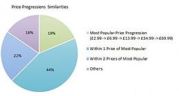 手机游戏内购的定价策略与发展趋势探索