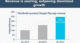 App Annie:Google Play应用收入增速超下载