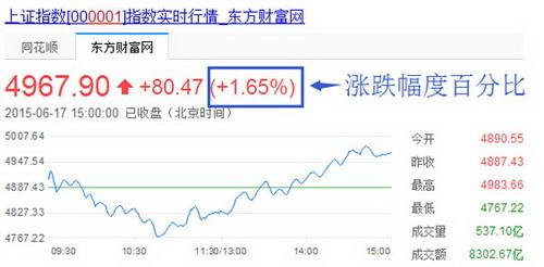 """非股民可直接在百度输入""""1A0001""""查询当日涨跌幅情况"""