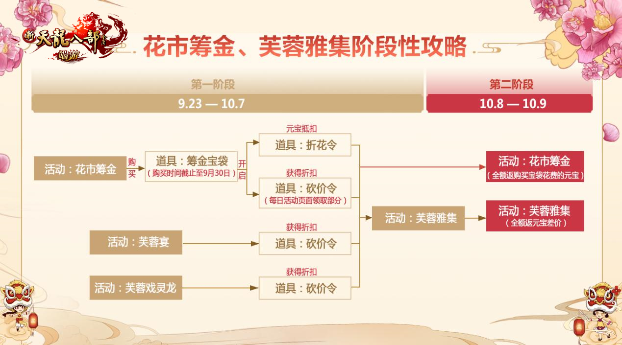 图4:花市筹金、芙蓉雅集阶段攻略