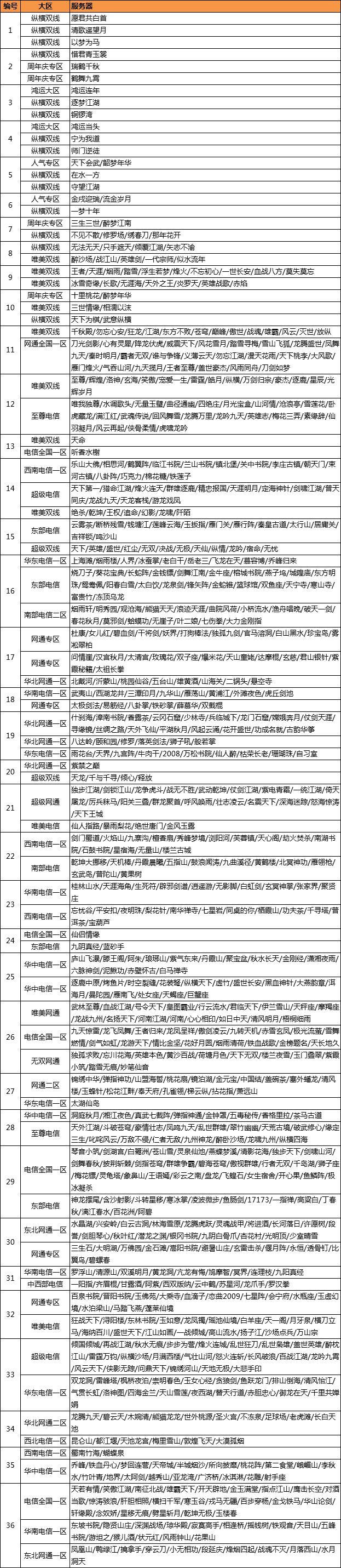 图2:重组名单