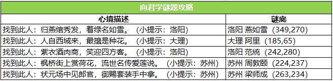 图4:NPC清单