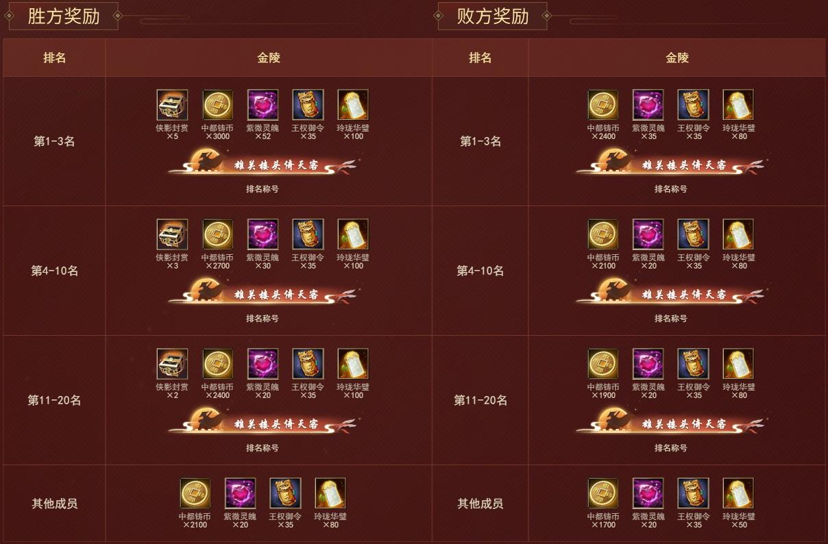 图1:剑指金陵渡-金陵决战奖励