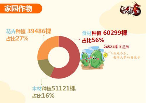 家园作物数据,冬瓜竟是大家最爱的农作物